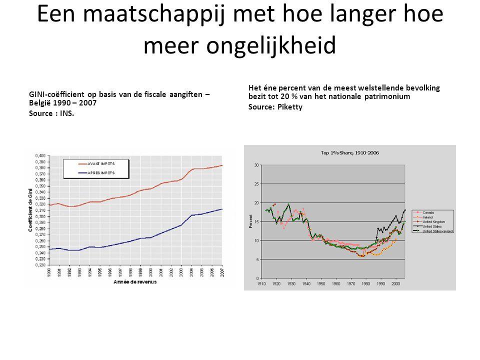 Een maatschappij met hoe langer hoe meer ongelijkheid GINI-coëfficient op basis van de fiscale aangiften – België 1990 – 2007 Source : INS. Het éne pe