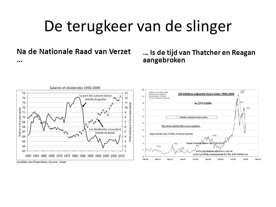 De terugkeer van de slinger Na de Nationale Raad van Verzet … … Is de tijd van Thatcher en Reagan aangebroken