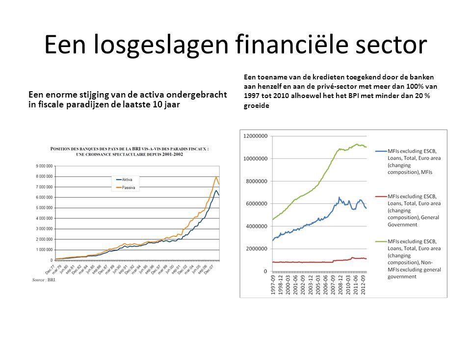 Een losgeslagen financiële sector Een enorme stijging van de activa ondergebracht in fiscale paradijzen de laatste 10 jaar Een toename van de krediete