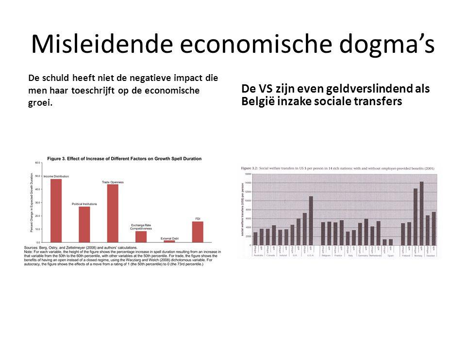 Misleidende economische dogma's De schuld heeft niet de negatieve impact die men haar toeschrijft op de economische groei. De VS zijn even geldverslin