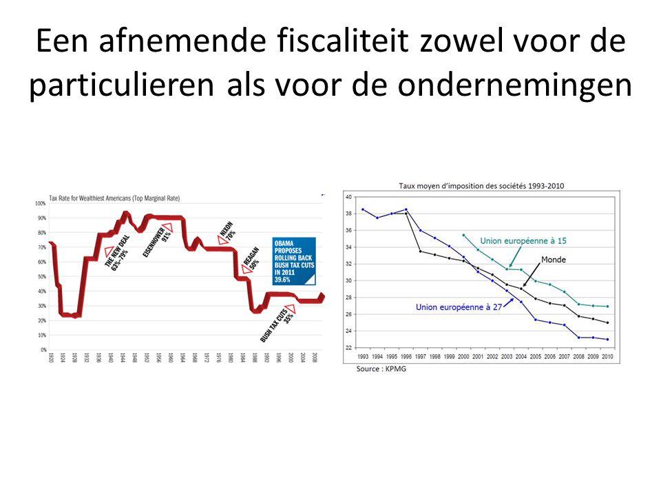 Een maatschappij met hoe langer hoe meer ongelijkheid GINI-coëfficient op basis van de fiscale aangiften – België 1990 – 2007 Source : INS.