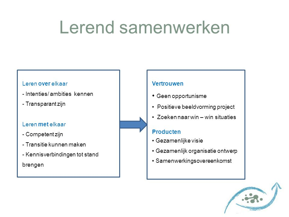 Lerend samenwerken Leren over elkaar - Intenties/ ambities kennen - Transparant zijn Leren met elkaar - Competent zijn - Transitie kunnen maken - Kenn