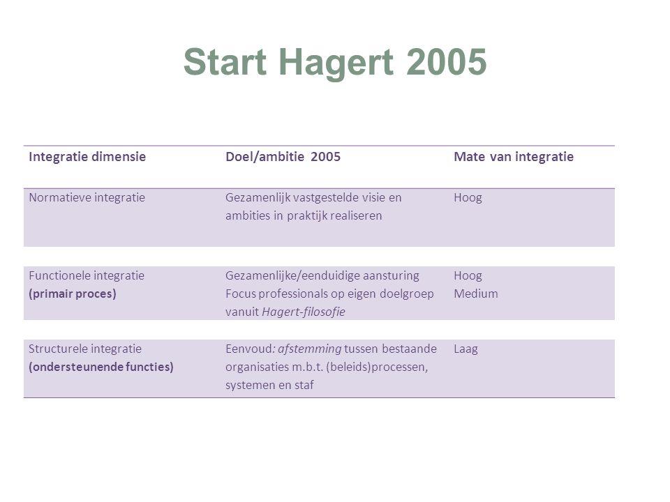 Start Hagert 2005 Integratie dimensieDoel/ambitie 2005Mate van integratie Normatieve integratie Gezamenlijk vastgestelde visie en ambities in praktijk realiseren Hoog Functionele integratie (primair proces) Gezamenlijke/eenduidige aansturing Focus professionals op eigen doelgroep vanuit Hagert-filosofie Hoog Medium Structurele integratie (ondersteunende functies) Eenvoud: afstemming tussen bestaande organisaties m.b.t.