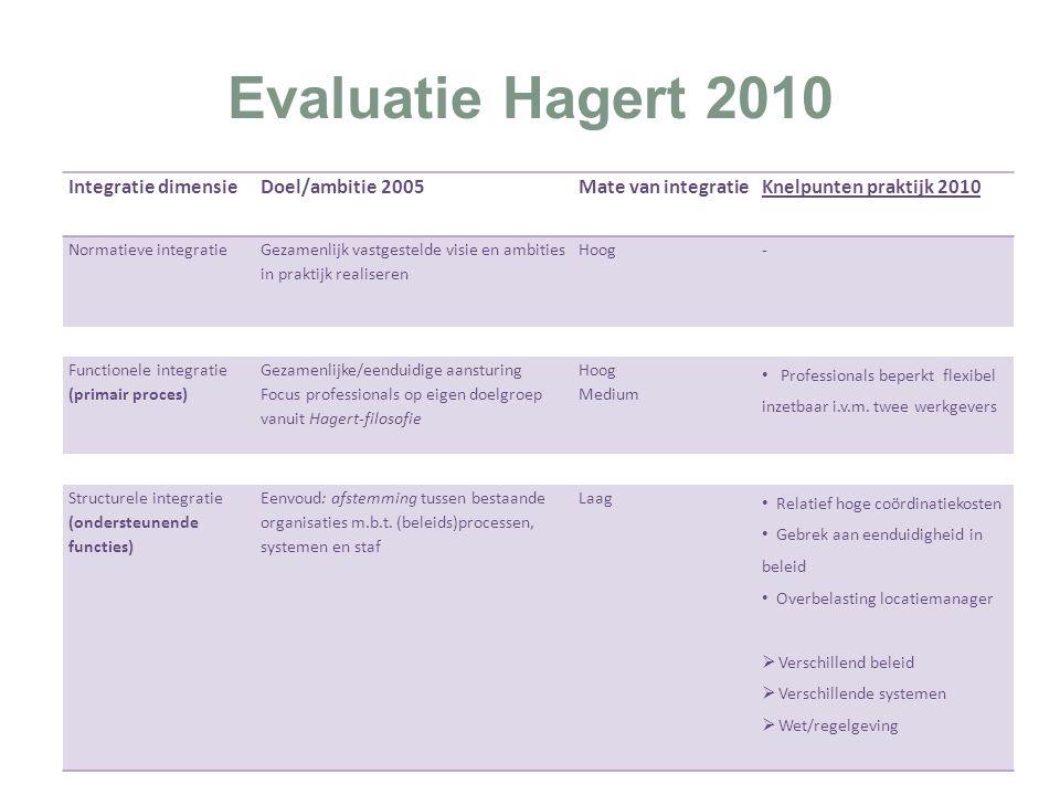 Evaluatie Hagert 2010 Integratie dimensieDoel/ambitie 2005Mate van integratieKnelpunten praktijk 2010 Normatieve integratie Gezamenlijk vastgestelde visie en ambities in praktijk realiseren Hoog - Functionele integratie (primair proces) Gezamenlijke/eenduidige aansturing Focus professionals op eigen doelgroep vanuit Hagert-filosofie Hoog Medium Professionals beperkt flexibel inzetbaar i.v.m.