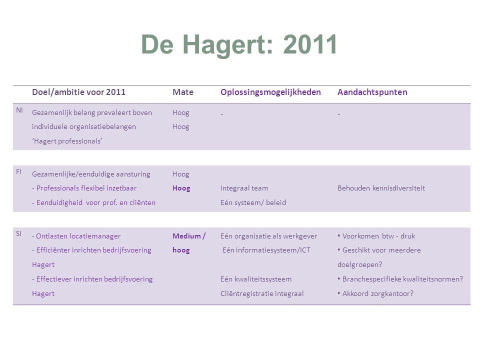 De Hagert: 2011 Doel/ambitie voor 2011MateOplossingsmogelijkhedenAandachtspunten NI Gezamenlijk belang prevaleert boven individuele organisatiebelangen 'Hagert professionals' Hoog -- FI Gezamenlijke/eenduidige aansturing - Professionals flexibel inzetbaar - Eenduidigheid voor prof.