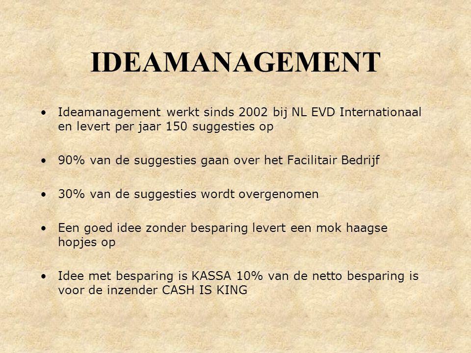 Ideamanagement werkt sinds 2002 bij NL EVD Internationaal en levert per jaar 150 suggesties op 90% van de suggesties gaan over het Facilitair Bedrijf