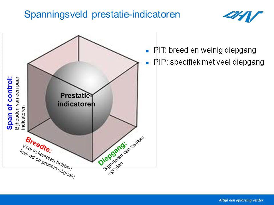 Spanningsveld prestatie-indicatoren PIT: breed en weinig diepgang PIP: specifiek met veel diepgang