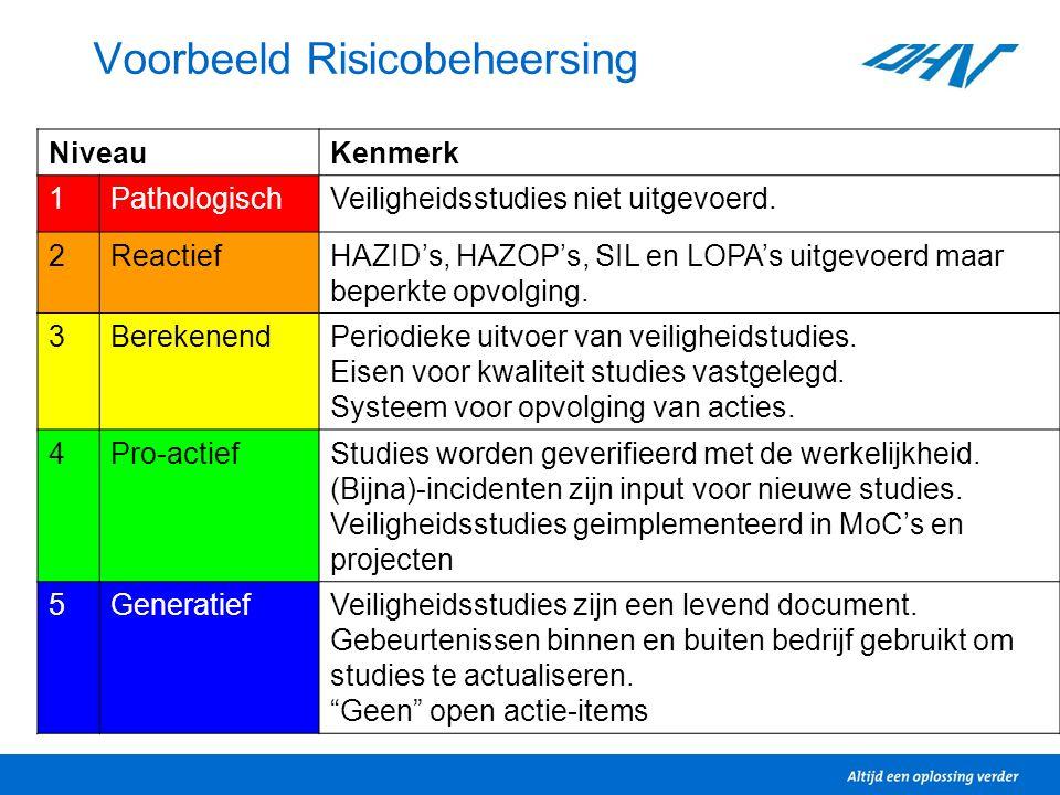 Voorbeeld Risicobeheersing NiveauKenmerk 1PathologischVeiligheidsstudies niet uitgevoerd. 2ReactiefHAZID's, HAZOP's, SIL en LOPA's uitgevoerd maar bep