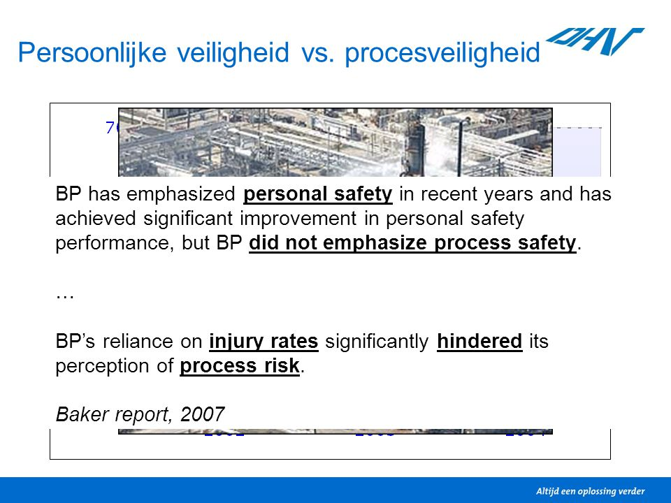 Persoonlijke veiligheid vs. procesveiligheid BP has emphasized personal safety in recent years and has achieved significant improvement in personal sa