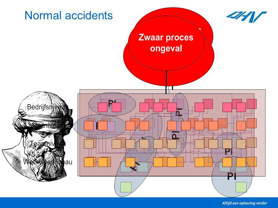 Betere prestatie-indicatoren Doel inzicht geven in kans op ongeval Breedte: meten op veel aspecten Diepgang: details zijn belangrijk Beperkte span of control