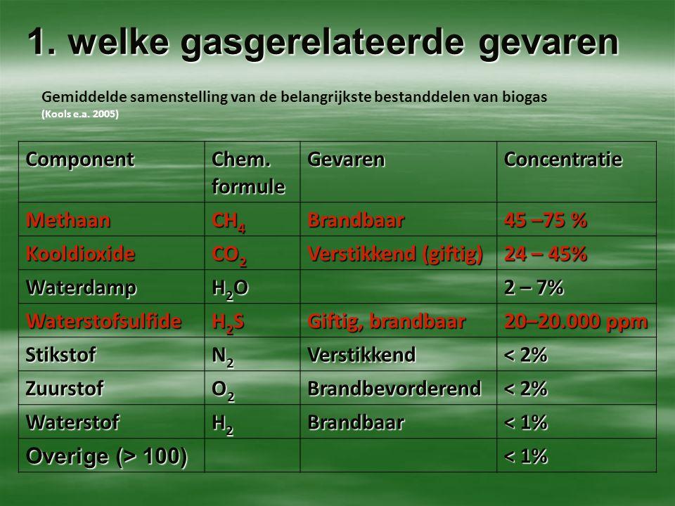 1. welke gasgerelateerde gevaren Gemiddelde samenstelling van de belangrijkste bestanddelen van biogas (Kools e.a. 2005) Component Chem. formule Gevar