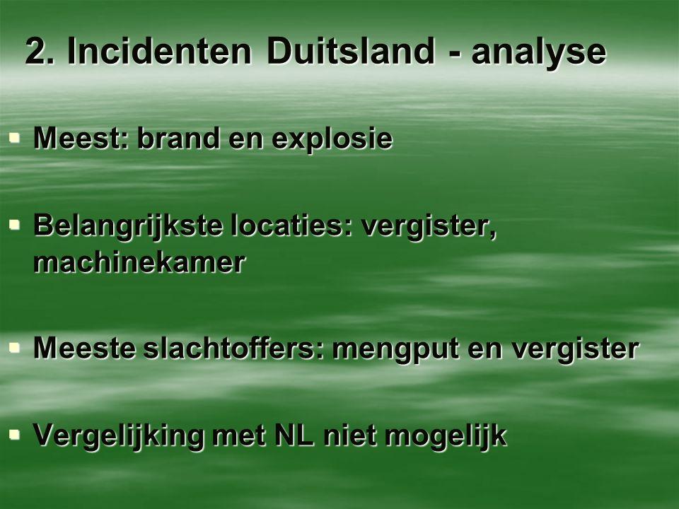 2. Incidenten Duitsland - analyse  Meest: brand en explosie  Belangrijkste locaties: vergister, machinekamer  Meeste slachtoffers: mengput en vergi