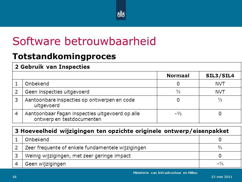Ministerie van Verkeer en Waterstaat 1823 mei 2011 Software betrouwbaarheid Totstandkomingproces 2 Gebruik van Inspecties NormaalSIL3/SIL4 1Onbekend0N