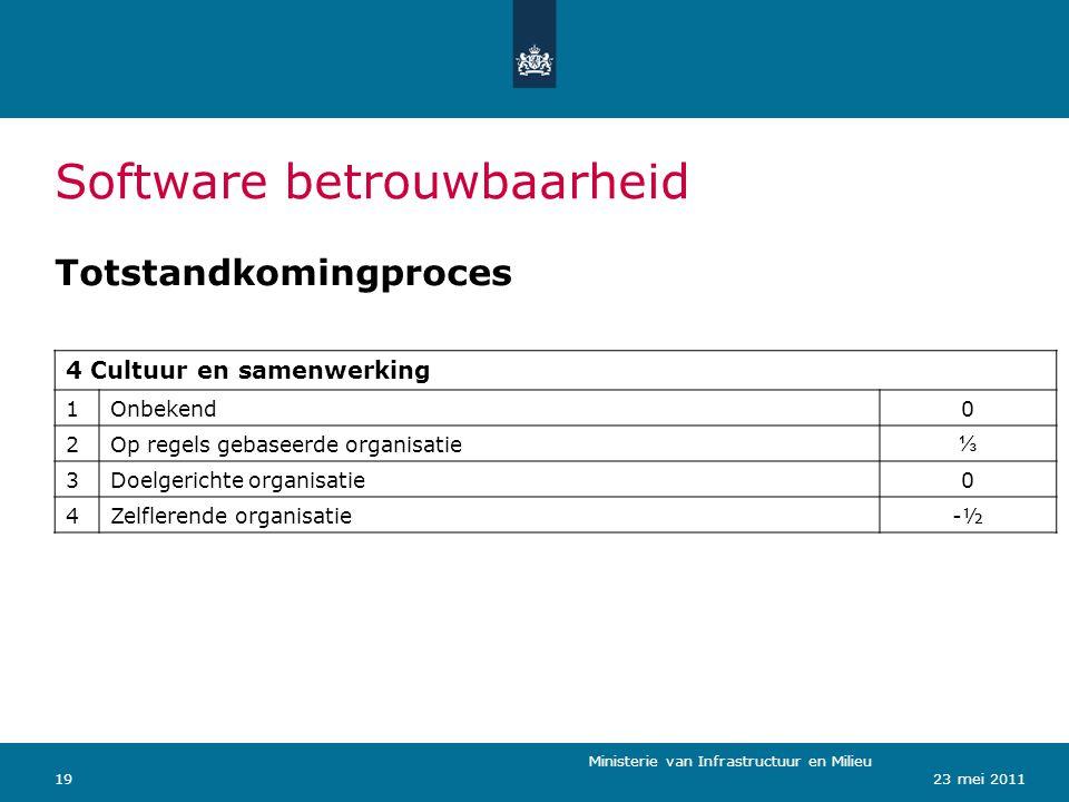 Ministerie van Verkeer en Waterstaat 1923 mei 2011 Software betrouwbaarheid Totstandkomingproces 4 Cultuur en samenwerking 1Onbekend0 2Op regels gebas