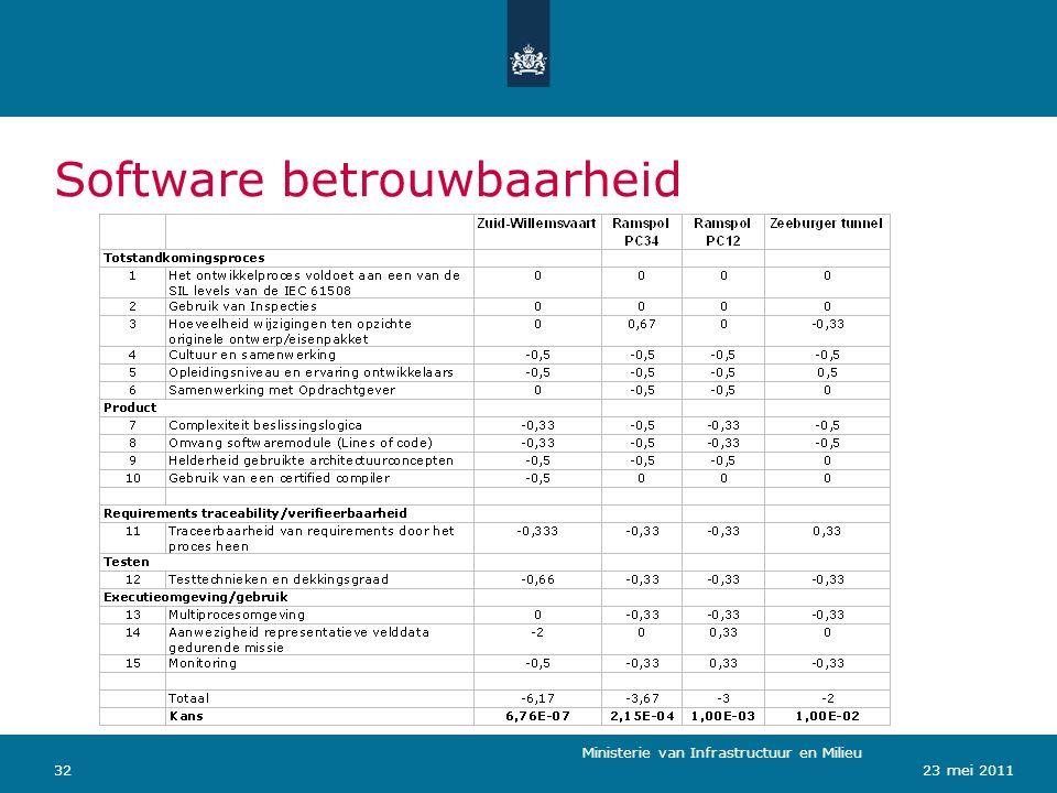 Ministerie van Verkeer en Waterstaat 3223 mei 2011 Software betrouwbaarheid Ministerie van Infrastructuur en Milieu