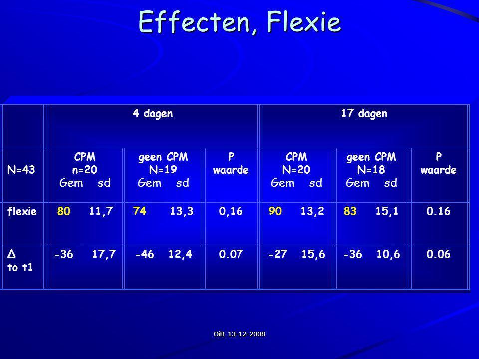 OiB 13-12-2008 Effecten, Flexie 4 dagen17 dagen N=43 CPM n=20 Gem sd geen CPM N=19 Gem sd P waarde CPM N=20 Gem sd geen CPM N=18 Gem sd P waarde flexi