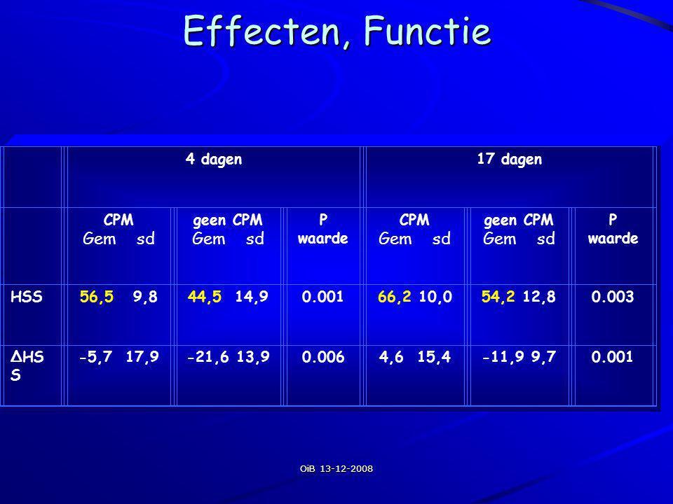 OiB 13-12-2008 Effecten, Functie 4 dagen17 dagen CPM Gem sd geen CPM Gem sd P waarde CPM Gem sd geen CPM Gem sd P waarde HSS56,5 9,844,5 14,90.00166,2