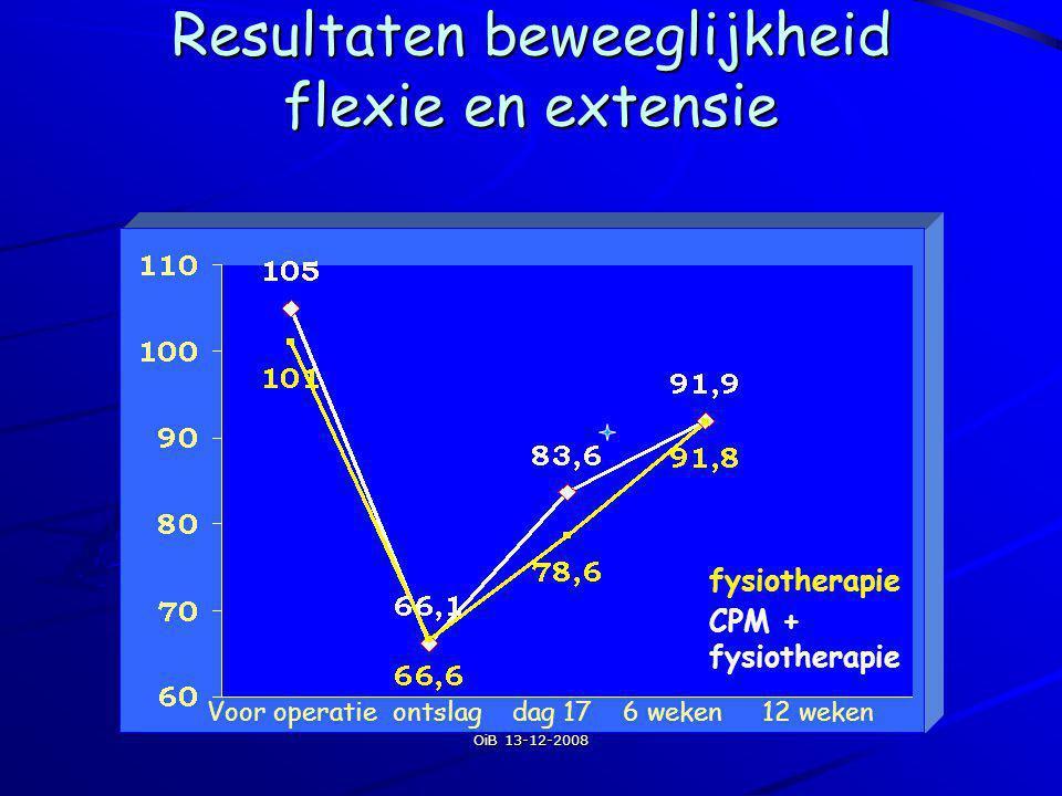 OiB 13-12-2008 Resultaten beweeglijkheid flexie en extensie Voor operatie ontslag dag 17 6 weken 12 weken CPM + fysiotherapie fysiotherapie