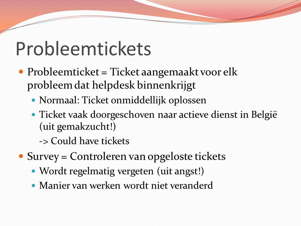 Probleemtickets Probleemticket = Ticket aangemaakt voor elk probleem dat helpdesk binnenkrijgt Normaal: Ticket onmiddellijk oplossen Ticket vaak doorg