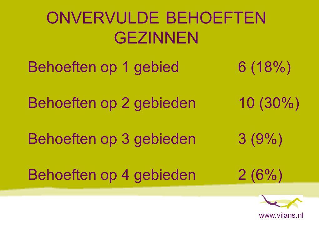 www.vilans.nl ONVERVULDE BEHOEFTEN GEZINNEN Behoeften op 1 gebied6 (18%) Behoeften op 2 gebieden10 (30%) Behoeften op 3 gebieden3 (9%) Behoeften op 4