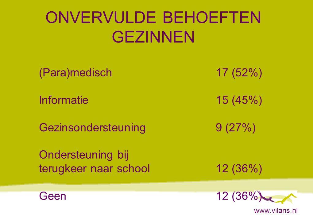www.vilans.nl ONVERVULDE BEHOEFTEN GEZINNEN Behoeften op 1 gebied6 (18%) Behoeften op 2 gebieden10 (30%) Behoeften op 3 gebieden3 (9%) Behoeften op 4 gebieden2 (6%)