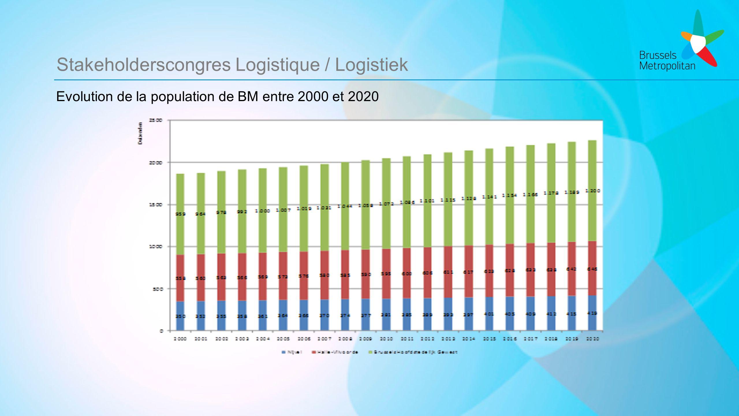 Stakeholderscongres Logistique / Logistiek Evolution de la population de BM entre 2000 et 2020
