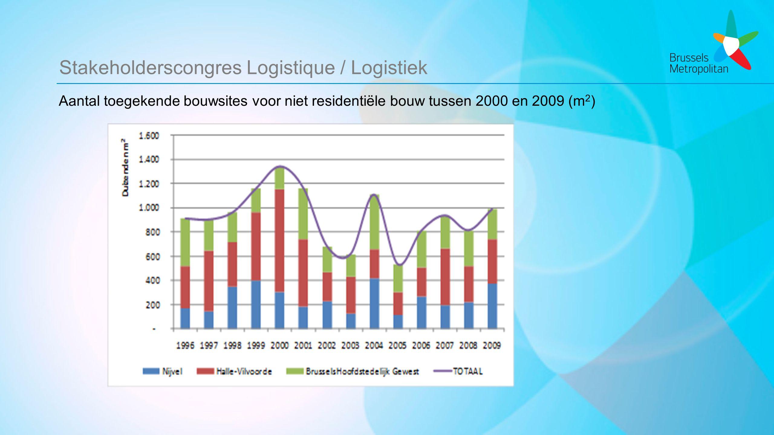 Stakeholderscongres Logistique / Logistiek Aantal toegekende bouwsites voor niet residentiële bouw tussen 2000 en 2009 (m 2 )