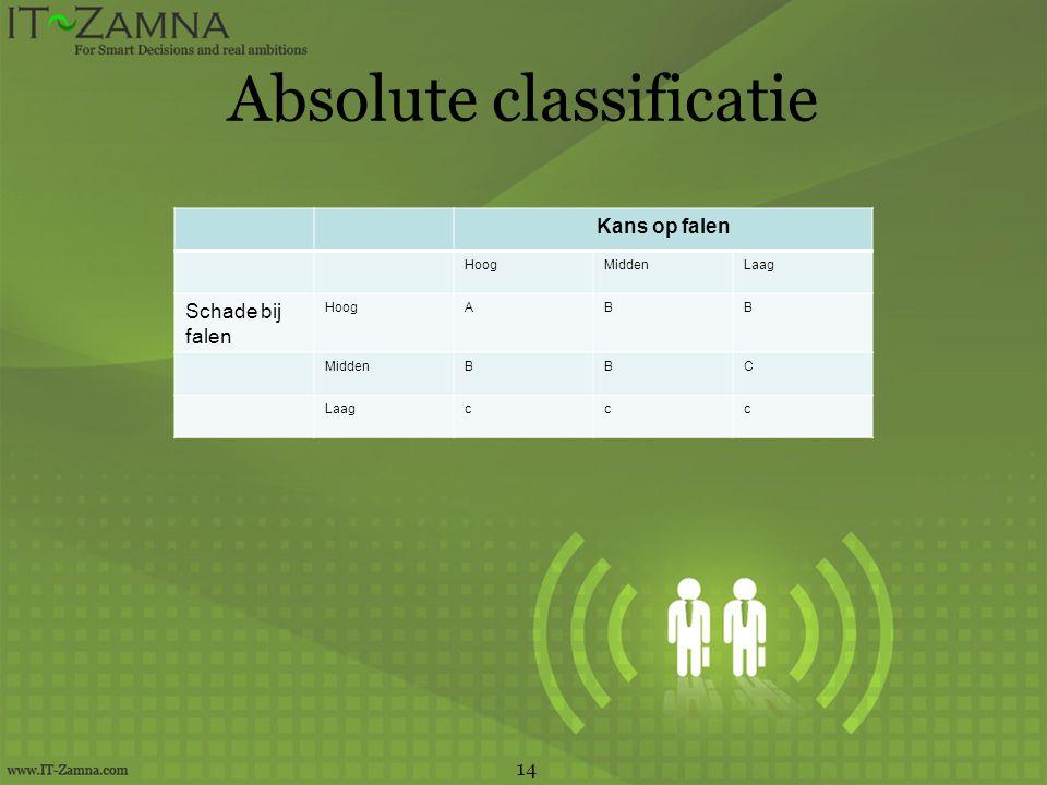 Absolute classificatie 14 Kans op falen HoogMiddenLaag Schade bij falen HoogABB MiddenBBC Laagccc