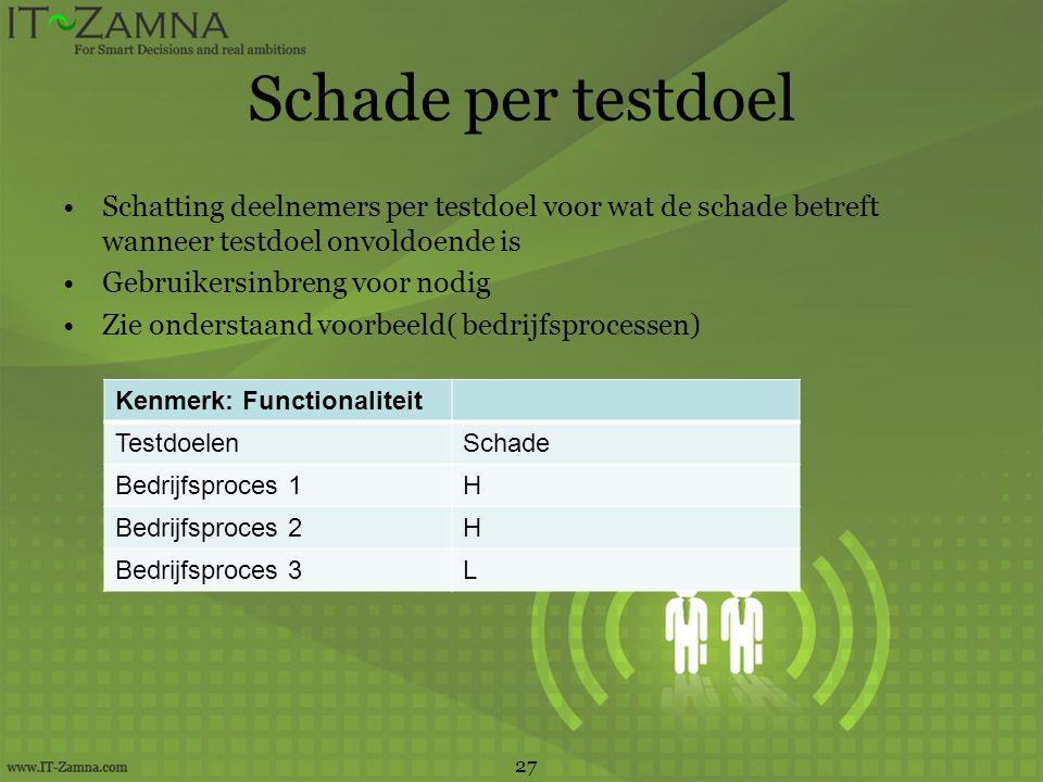Schade per testdoel Schatting deelnemers per testdoel voor wat de schade betreft wanneer testdoel onvoldoende is Gebruikersinbreng voor nodig Zie onde