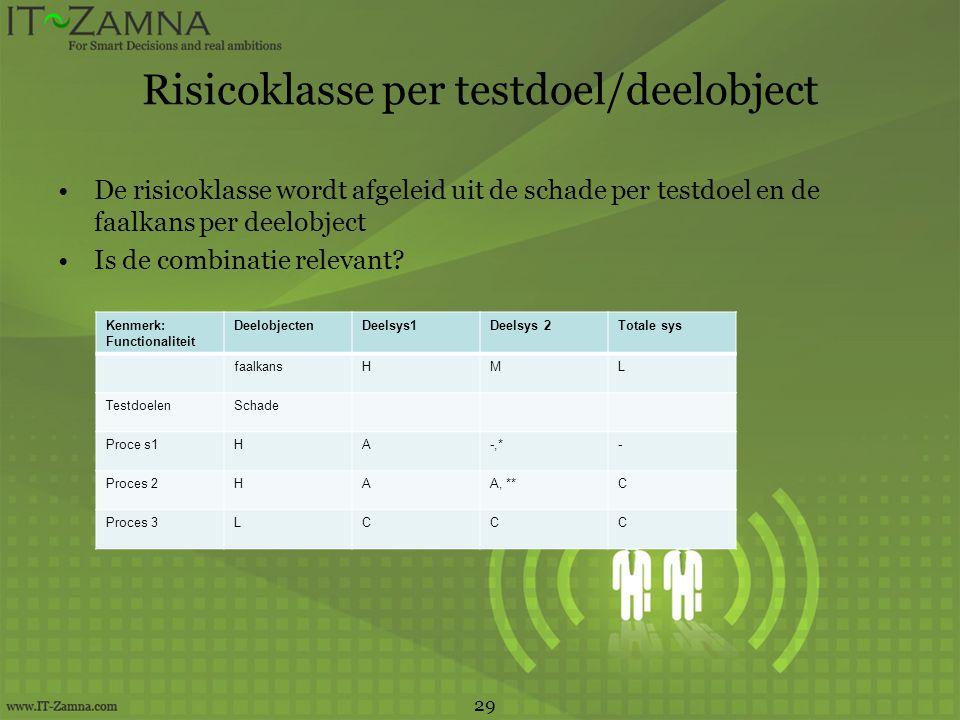 Risicoklasse per testdoel/deelobject De risicoklasse wordt afgeleid uit de schade per testdoel en de faalkans per deelobject Is de combinatie relevant