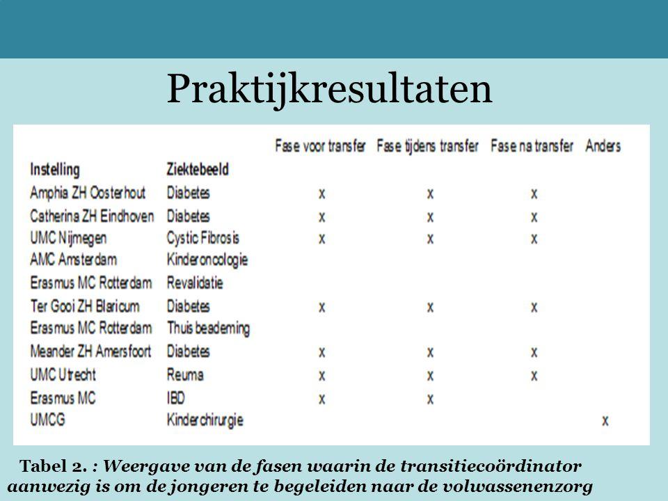 Praktijkresultaten Tabel 2. : Weergave van de fasen waarin de transitiecoördinator aanwezig is om de jongeren te begeleiden naar de volwassenenzorg