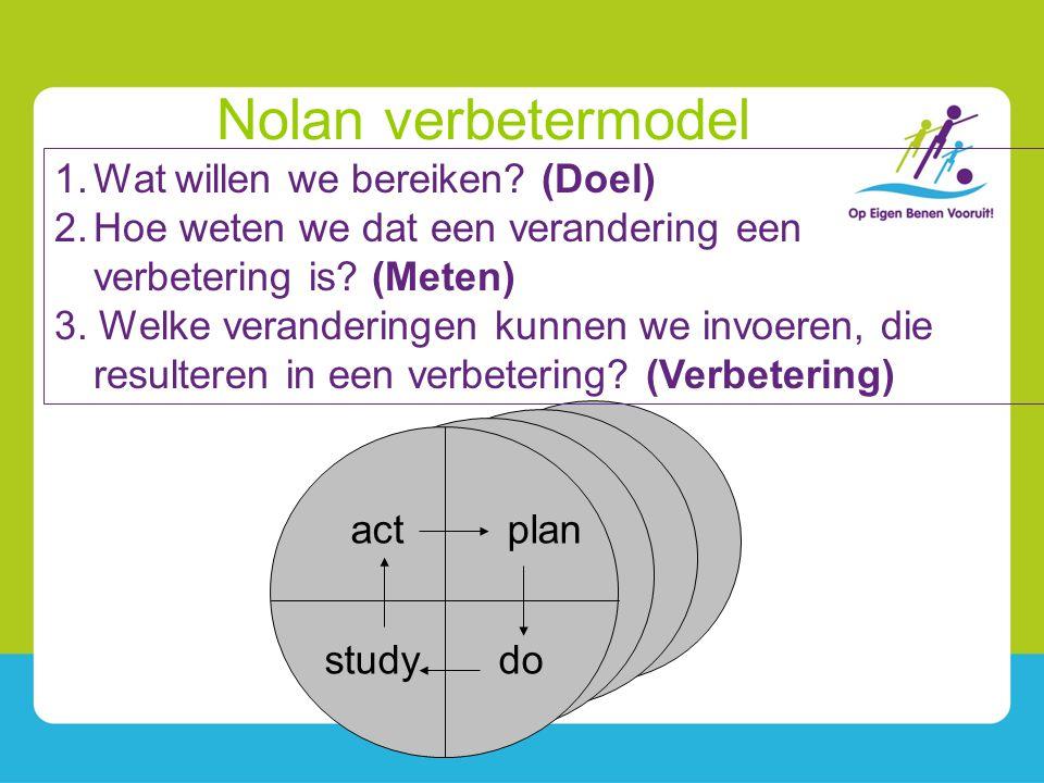 plan dostudy act 1.Wat willen we bereiken? (Doel) 2.Hoe weten we dat een verandering een verbetering is? (Meten) 3. Welke veranderingen kunnen we invo