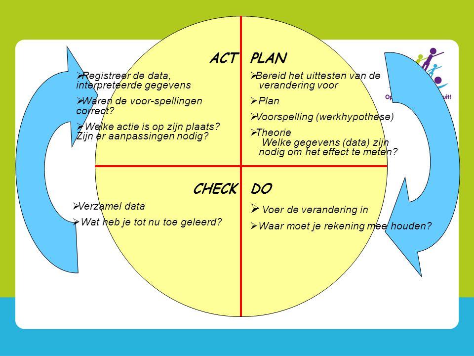 PLAN  Bereid het uittesten van de verandering voor  Plan  Voorspelling (werkhypothese)  Theorie Welke gegevens (data) zijn nodig om het effect te