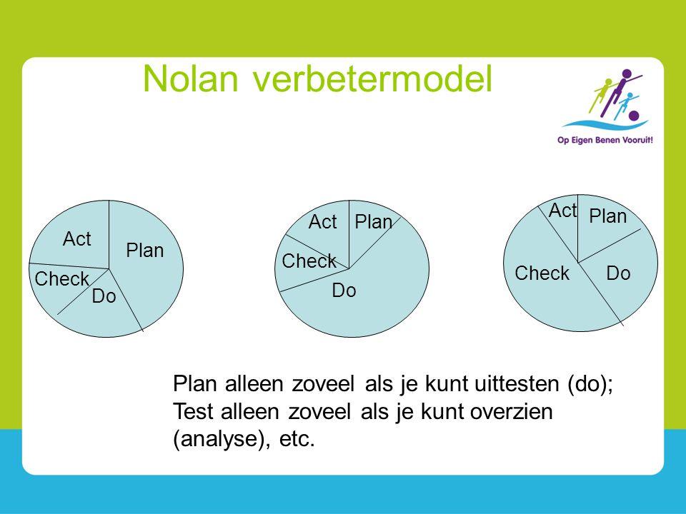 Nolan verbetermodel Plan Do Check Act Do Plan Plan alleen zoveel als je kunt uittesten (do); Test alleen zoveel als je kunt overzien (analyse), etc. C