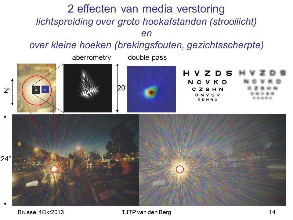Brussel 4Okt2013TJTP van den Berg14TJTP van den Berg14 2 effecten van media verstoring lichtspreiding over grote hoekafstanden (strooilicht) en over kleine hoeken (brekingsfouten, gezichtsscherpte) 5mm pupil 24° 20' 2°2° aberrometry double pass