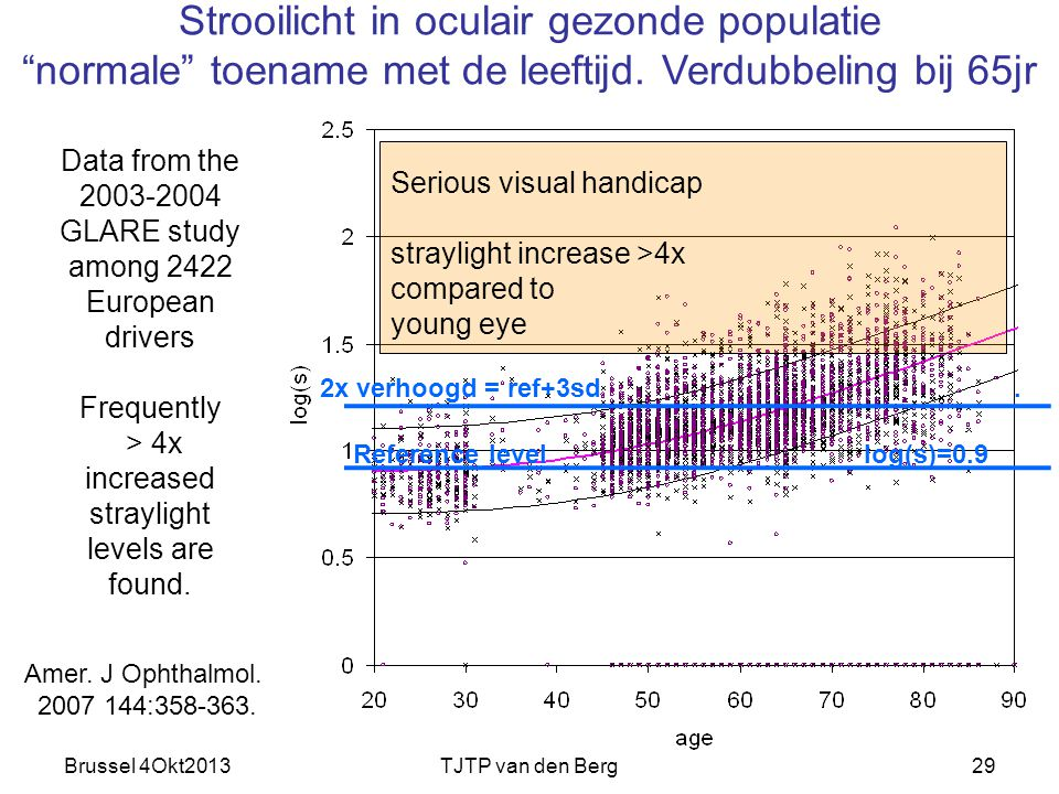 Brussel 4Okt2013TJTP van den Berg29 Data from the 2003-2004 GLARE study among 2422 European drivers Frequently > 4x increased straylight levels are fo