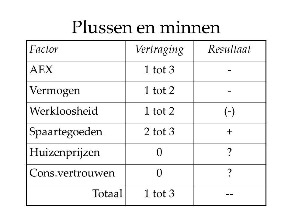 Plussen en minnen FactorVertragingResultaat AEX1 tot 3- Vermogen1 tot 2- Werkloosheid1 tot 2(-) Spaartegoeden2 tot 3+ Huizenprijzen0.