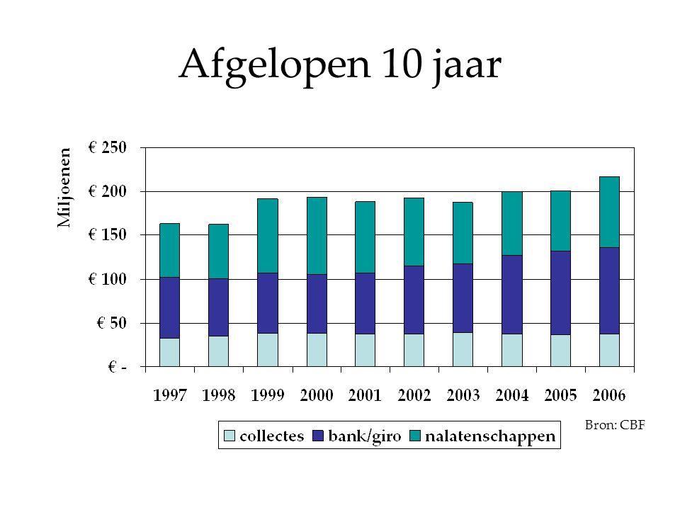 Afgelopen 10 jaar Bron: CBF