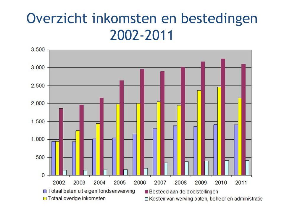 Overzicht inkomsten en bestedingen 2002-2011