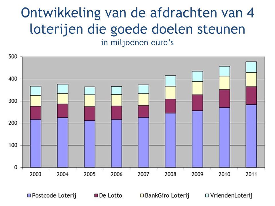 Ontwikkeling van de afdrachten van 4 loterijen die goede doelen steunen in miljoenen euro's