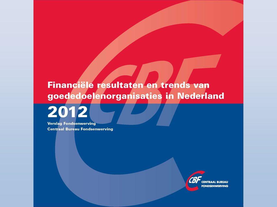 Overzicht baten en bestedingen (2003-2012 in miljoenen euro's)