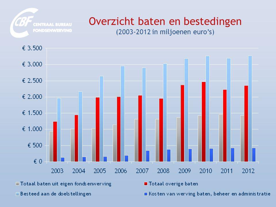 Baten uit eigen fondsenwerving van de homogene groep (301 instellingen) over de afgelopen 10 jaar in miljoenen euro's