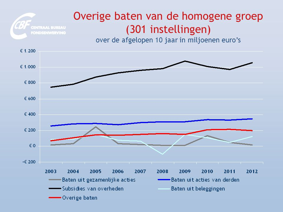 Overige baten van de homogene groep (301 instellingen) over de afgelopen 10 jaar in miljoenen euro's
