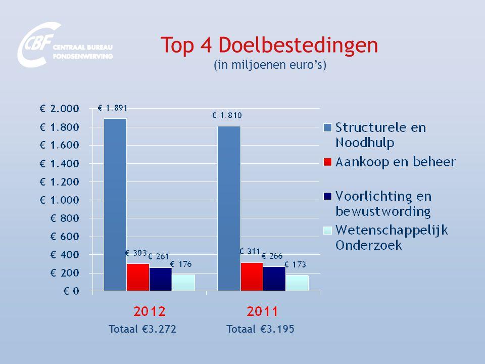 Top 4 Doelbestedingen (in miljoenen euro's) Totaal €3.272 Totaal €3.195