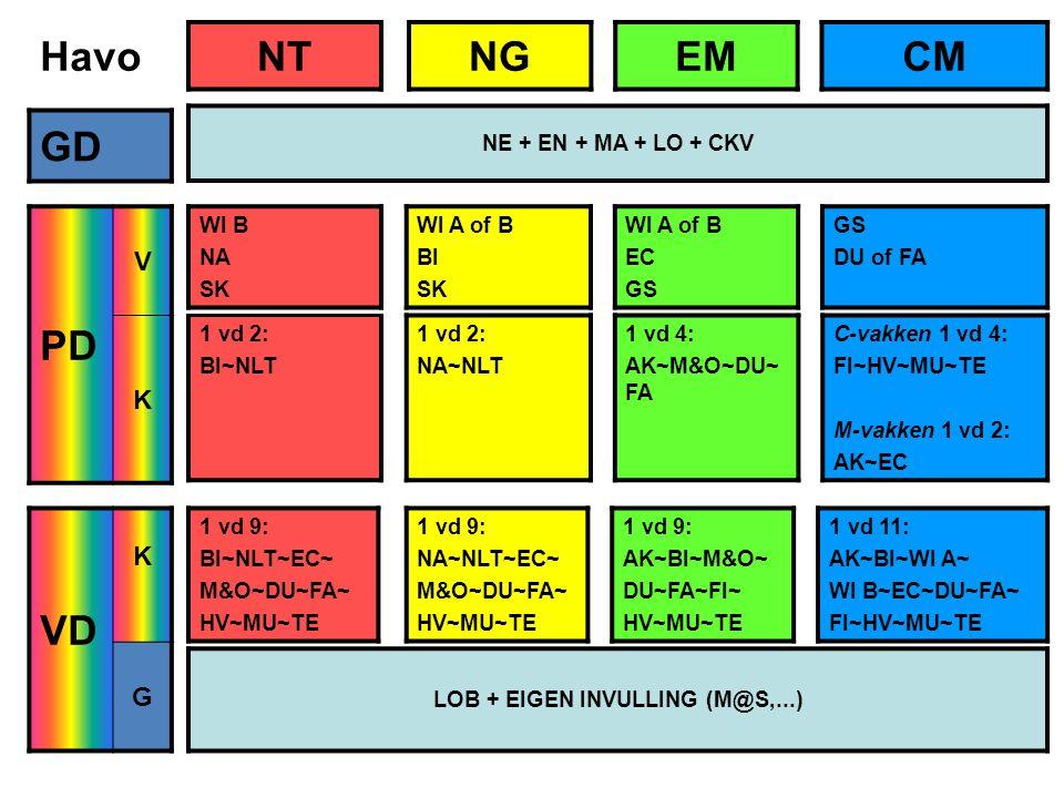 Havo GD PD V K VD K G 1 vd 2: BI~NLT 1 vd 2: NA~NLT 1 vd 4: AK~M&O~DU~ FA C-vakken 1 vd 4: FI~HV~MU~TE M-vakken 1 vd 2: AK~EC NTNGEMCM NE + EN + MA + LO + CKV WI B NA SK WI A of B BI SK WI A of B EC GS DU of FA 1 vd 9: BI~NLT~EC~ M&O~DU~FA~ HV~MU~TE 1 vd 9: NA~NLT~EC~ M&O~DU~FA~ HV~MU~TE 1 vd 9: AK~BI~M&O~ DU~FA~FI~ HV~MU~TE 1 vd 11: AK~BI~WI A~ WI B~EC~DU~FA~ FI~HV~MU~TE LOB + EIGEN INVULLING (M@S,...)