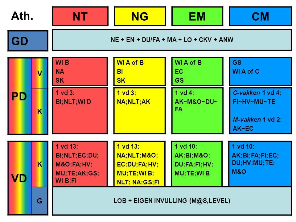 Ath. GD PD V K VD K G 1 vd 3: BI;NLT;WI D 1 vd 3: NA;NLT;AK 1 vd 4: AK~M&O~DU~ FA C-vakken 1 vd 4: FI~HV~MU~TE M-vakken 1 vd 2: AK~EC NTNGEMCM NE + EN