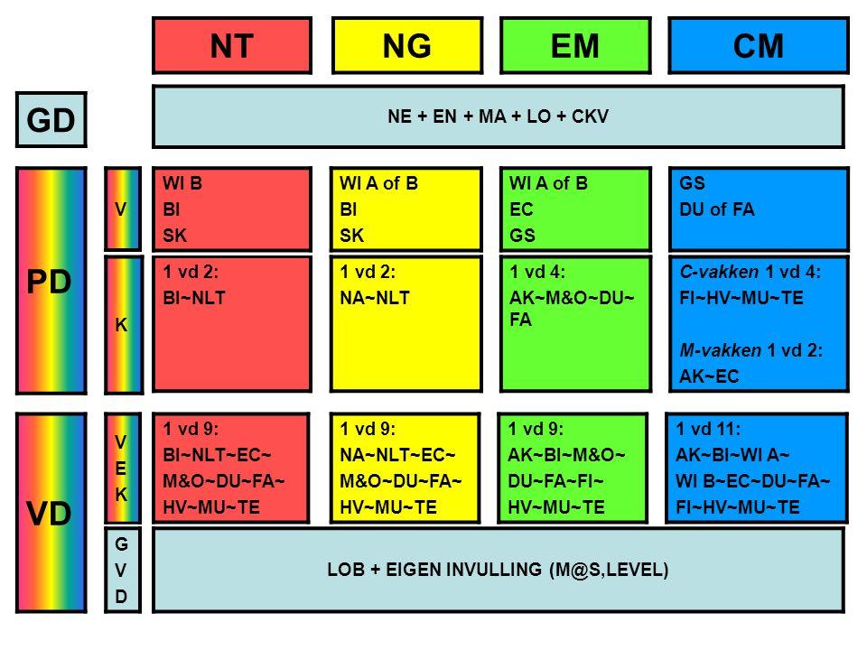 GD PD VD 1 vd 2: BI~NLT 1 vd 2: NA~NLT 1 vd 4: AK~M&O~DU~ FA C-vakken 1 vd 4: FI~HV~MU~TE M-vakken 1 vd 2: AK~EC NTNGEMCM NE + EN + MA + LO + CKV WI B BI SK WI A of B BI SK WI A of B EC GS DU of FA 1 vd 9: BI~NLT~EC~ M&O~DU~FA~ HV~MU~TE 1 vd 9: NA~NLT~EC~ M&O~DU~FA~ HV~MU~TE 1 vd 9: AK~BI~M&O~ DU~FA~FI~ HV~MU~TE 1 vd 11: AK~BI~WI A~ WI B~EC~DU~FA~ FI~HV~MU~TE V K VEKVEK GVDGVD LOB + EIGEN INVULLING (M@S,LEVEL)