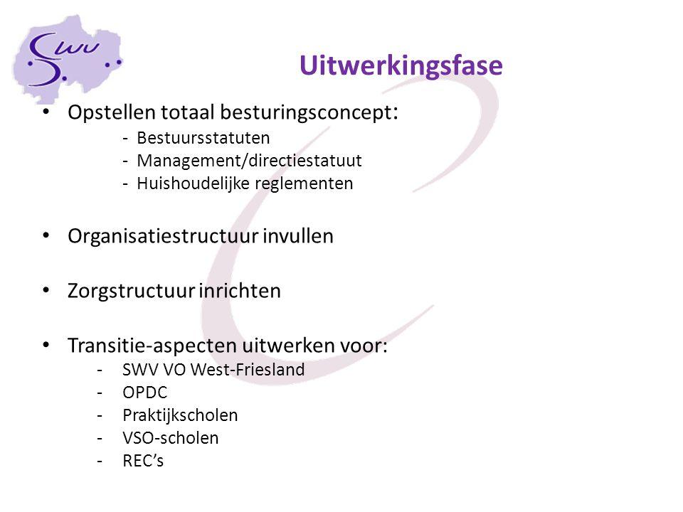 Uitwerkingsfase Opstellen totaal besturingsconcept : - Bestuursstatuten - Management/directiestatuut - Huishoudelijke reglementen Organisatiestructuur