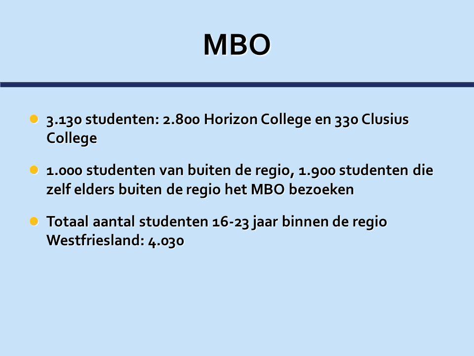 MBO 3.130 studenten: 2.800 Horizon College en 330 Clusius College 3.130 studenten: 2.800 Horizon College en 330 Clusius College 1.000 studenten van bu