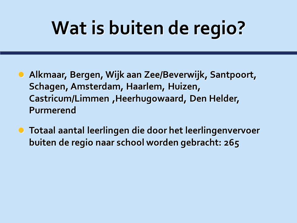 Wat is buiten de regio? Alkmaar, Bergen, Wijk aan Zee/Beverwijk, Santpoort, Schagen, Amsterdam, Haarlem, Huizen, Castricum/Limmen,Heerhugowaard, Den H